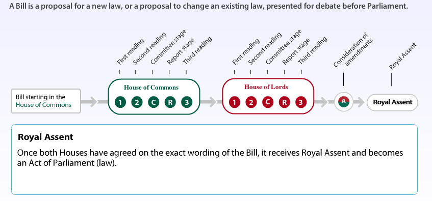 mens rea and delegated legislation Actus reus actions or omissions that must be proved before a court can find  someone  delegated legislation laws made by bodies subordinate to  parliament.