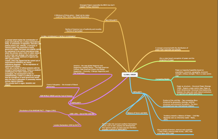 Global Order MInd MAp
